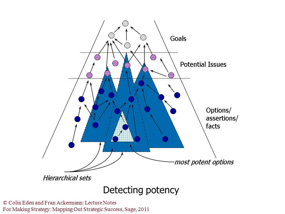 Detecting potency