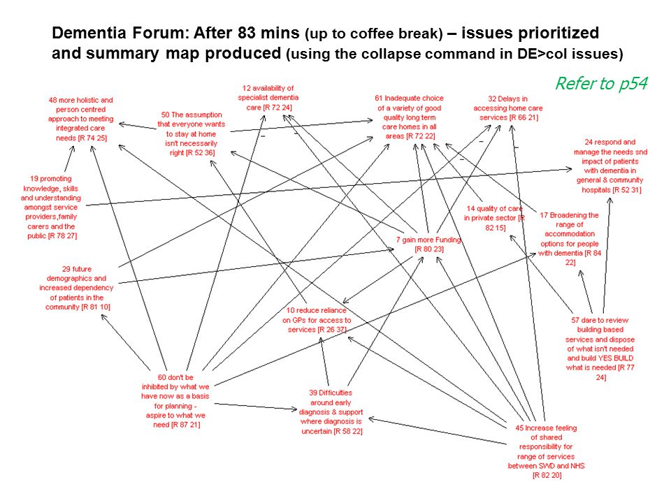 Dementia Forum: After 83 mins (up to coffee break) – issues prioritized and summary map produced (using the collapse command in DE>col issues)
