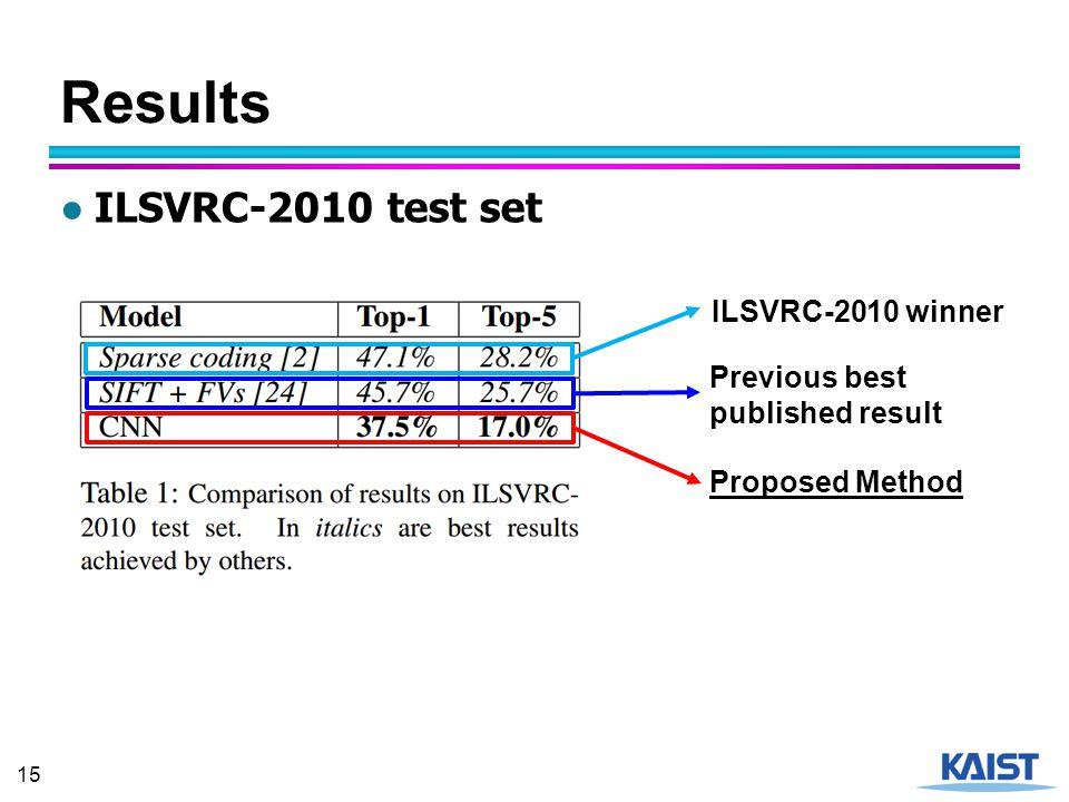 Results ILSVRC-2010 test set ILSVRC-2010 winner Previous best