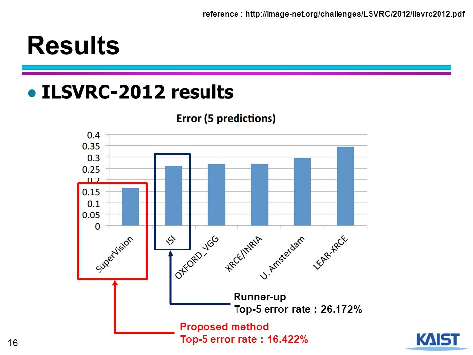 Results ILSVRC-2012 results Runner-up Top-5 error rate : 26.172%
