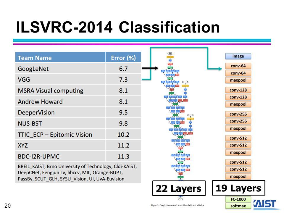 ILSVRC-2014 Classification