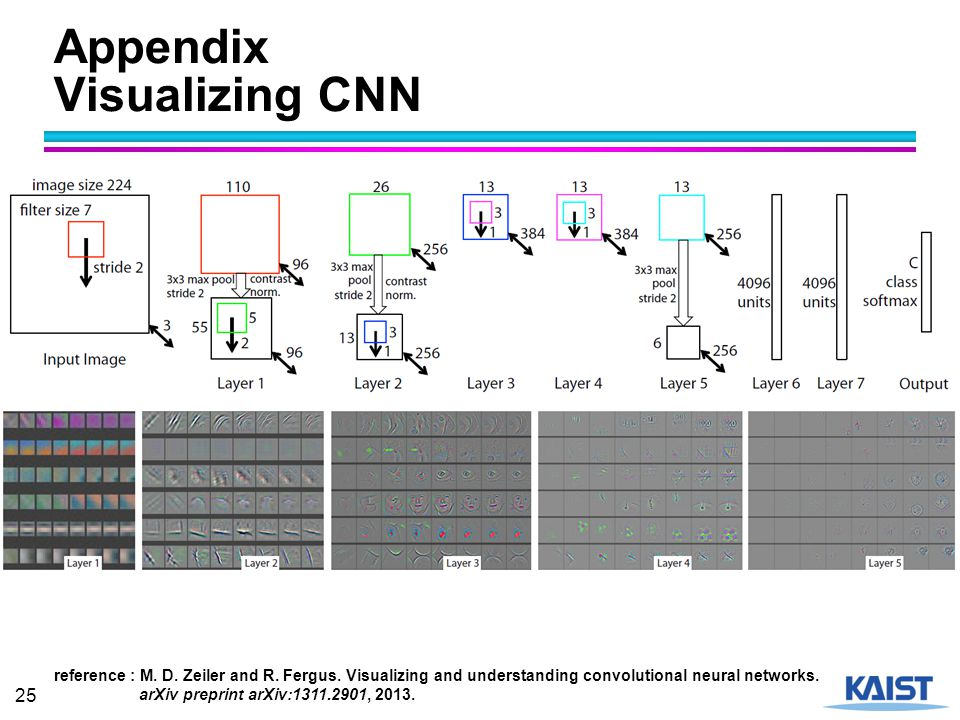 Appendix Visualizing CNN