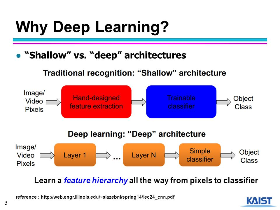 Why Deep Learning Shallow vs. deep architectures