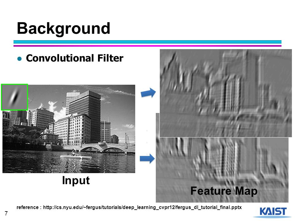 Background Input Feature Map Convolutional Filter ...