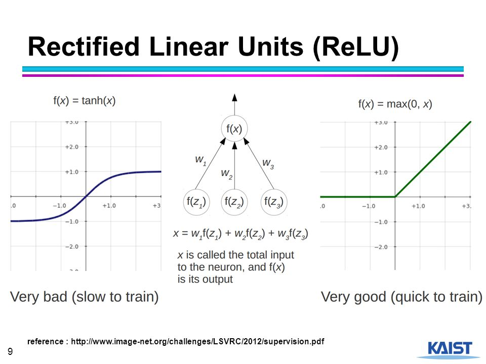 Rectified Linear Units (ReLU)