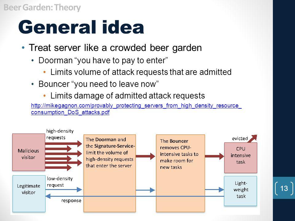 General idea Beer Garden: Theory
