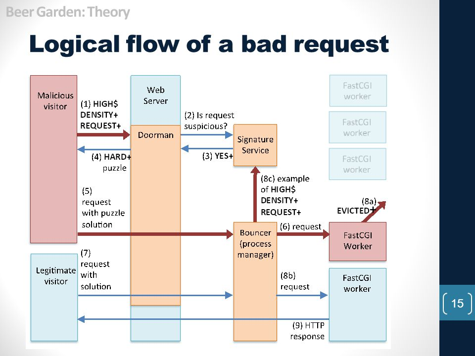 Logical flow of a bad request