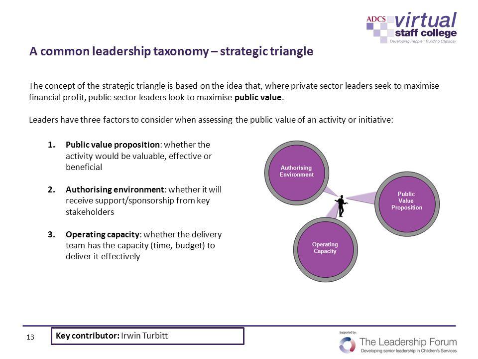 A common leadership taxonomy – strategic triangle