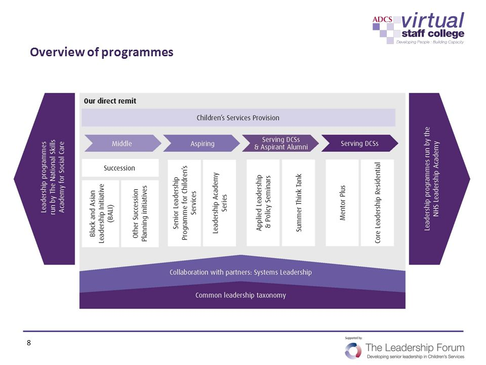 Overview of programmes