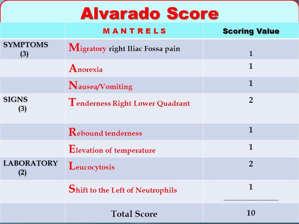 Alvarado Score Migratory right Iliac Fossa pain Anorexia