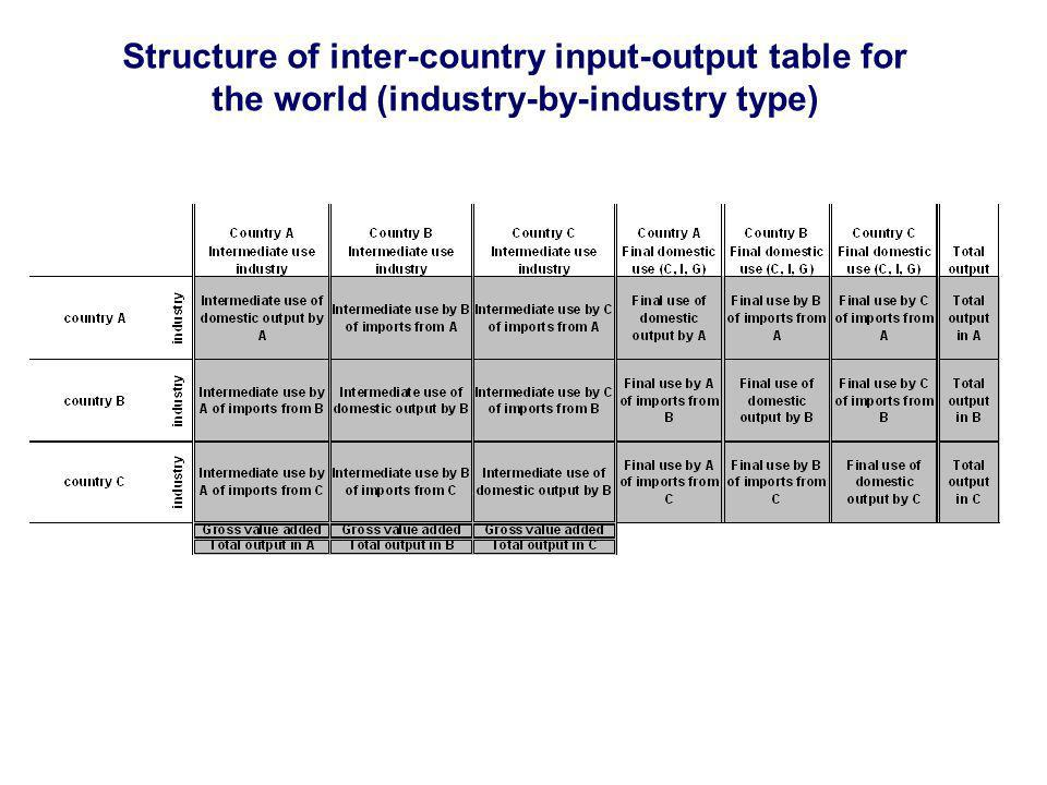Structure of inter-country input-output table for the world (industry-by-industry type)