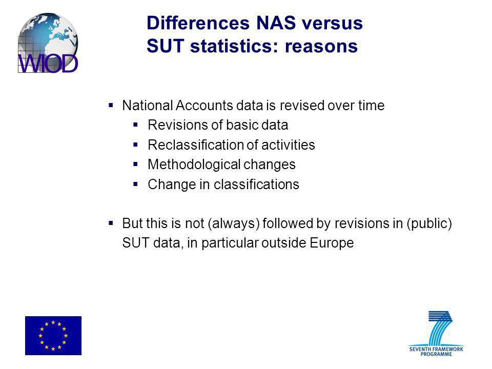 Differences NAS versus SUT statistics: reasons