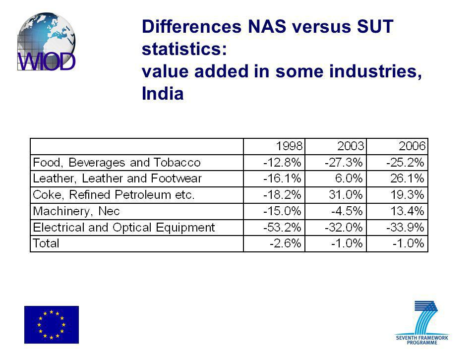 Differences NAS versus SUT statistics: value added in some industries, India