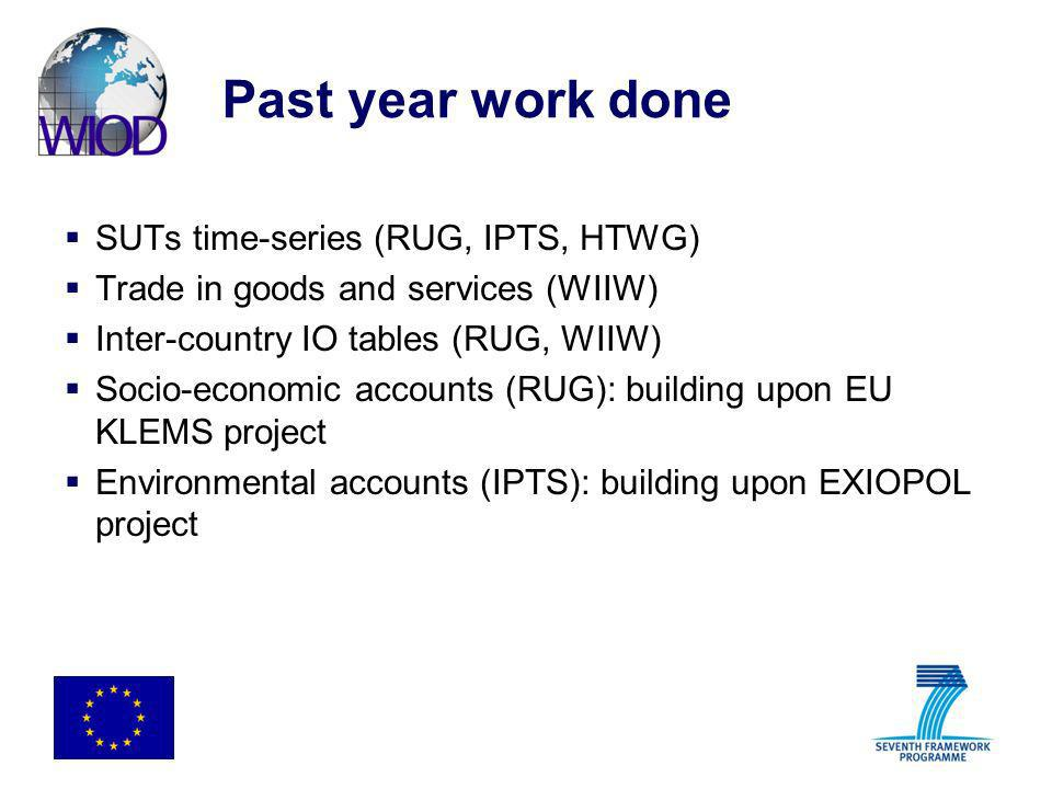 Past year work done SUTs time-series (RUG, IPTS, HTWG)