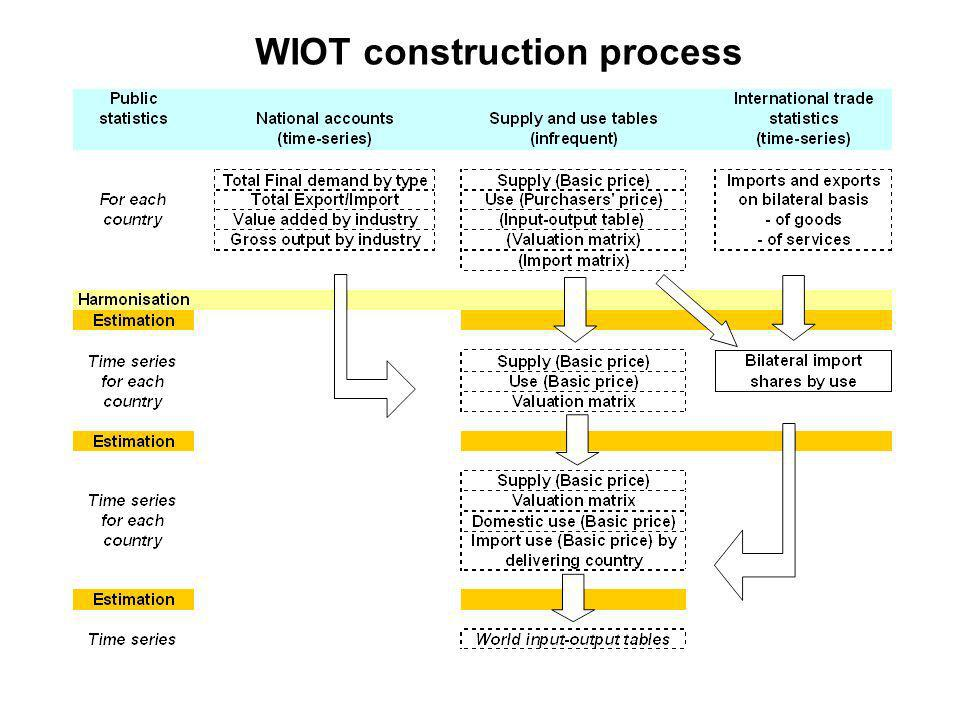 WIOT construction process