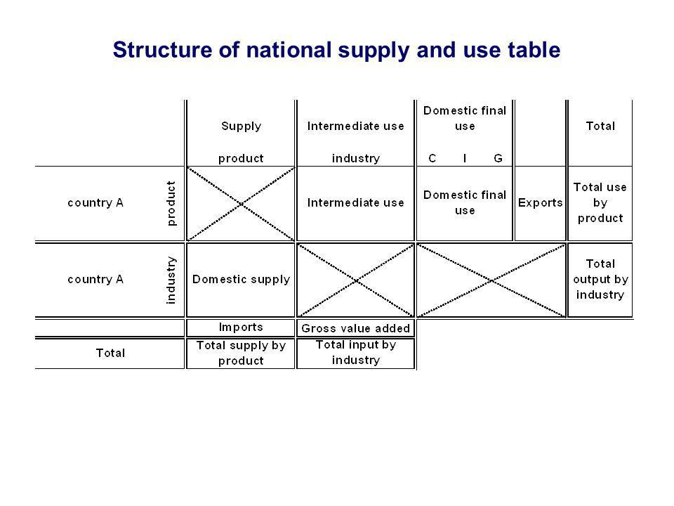 Structure of national supply and use table