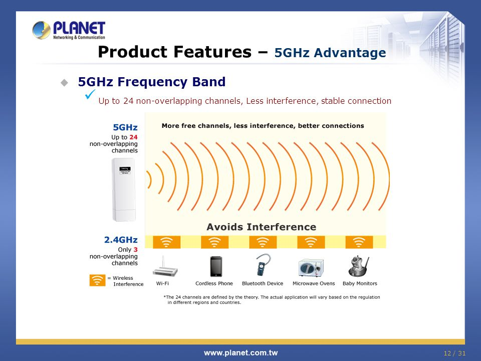 Product Features – 5GHz Advantage