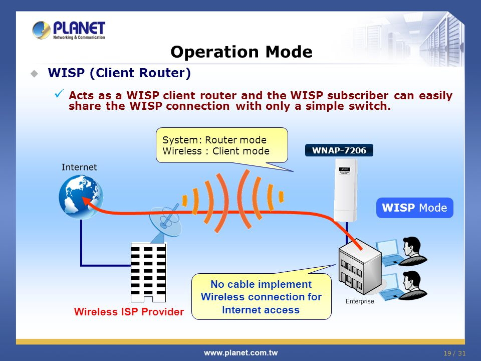 Wireless connection for Internet access