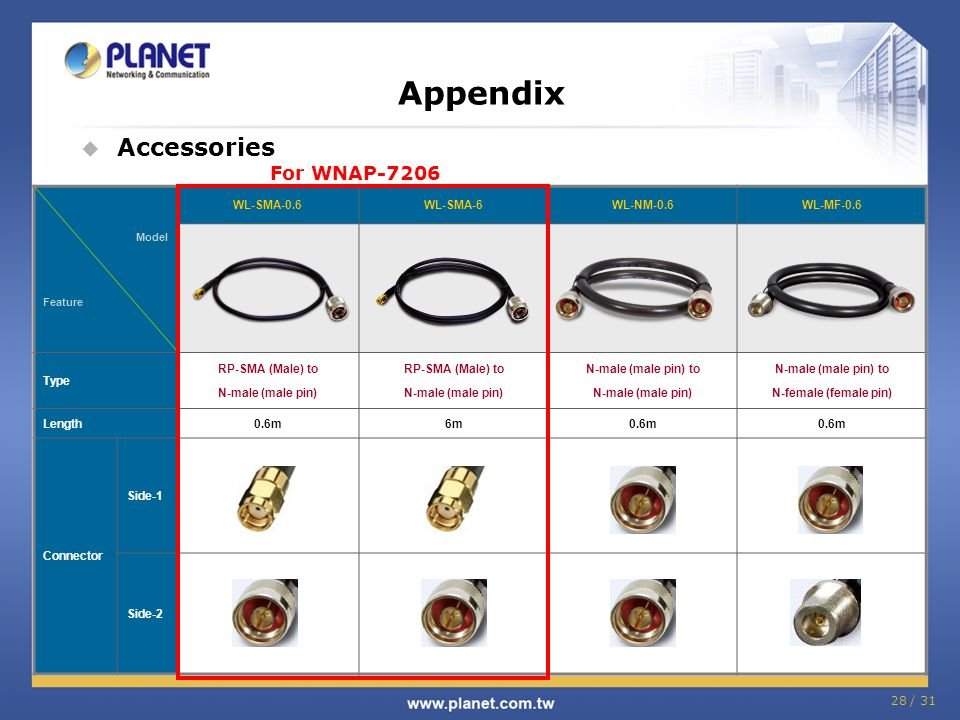 Appendix Accessories For WNAP-7206 WL-SMA-0.6 WL-SMA-6 WL-NM-0.6
