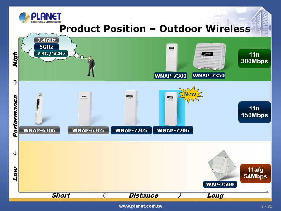 Product Position – Outdoor Wireless
