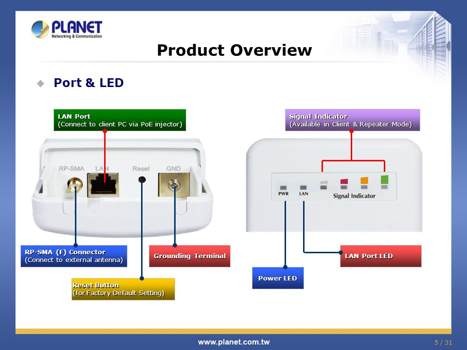 Product Overview Port & LED LAN Port