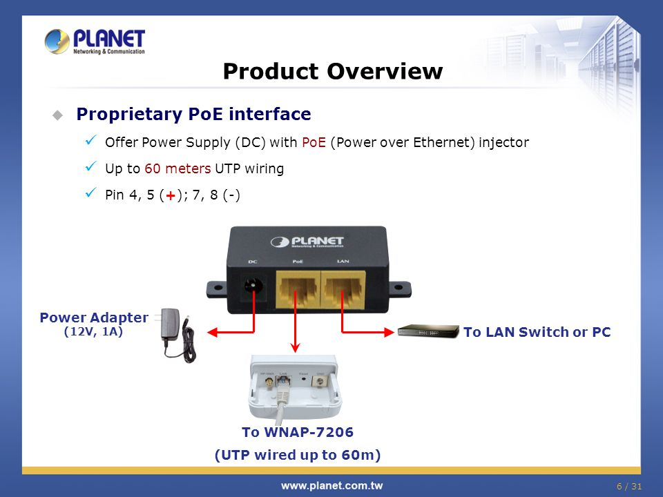 Product Overview Proprietary PoE interface