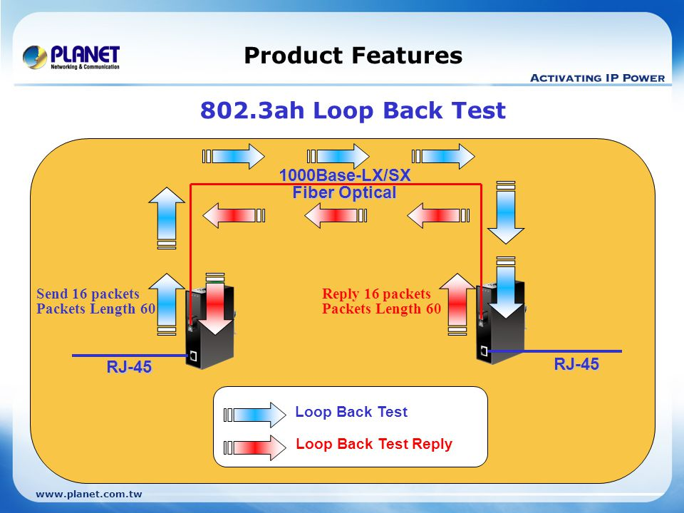 Product Features 802.3ah Loop Back Test 1000Base-LX/SX Fiber Optical