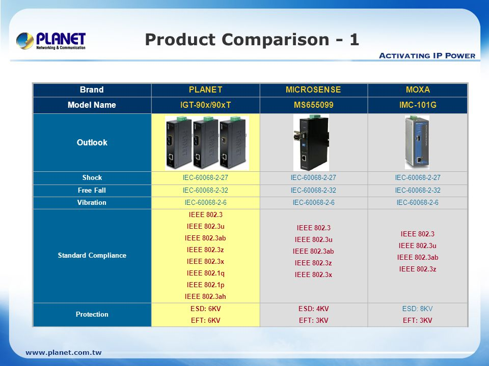 Product Comparison - 1 Brand PLANET MICROSENSE MOXA Model Name