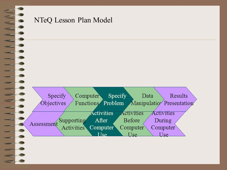 NTeQ Lesson Plan Model Specify Objectives Computer Functions Specify