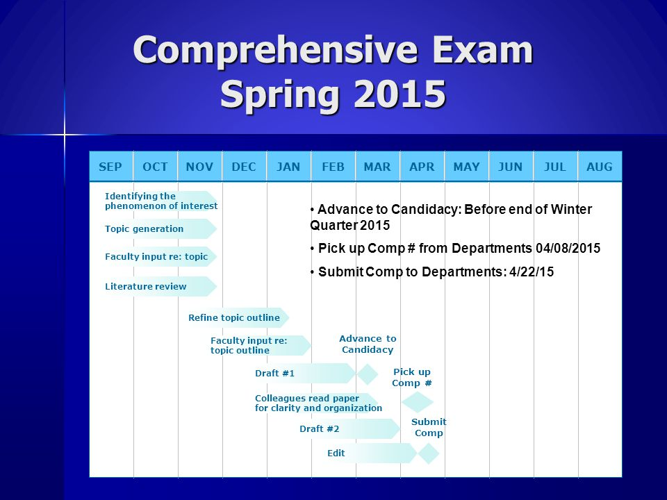 Comprehensive Exam Spring 2015