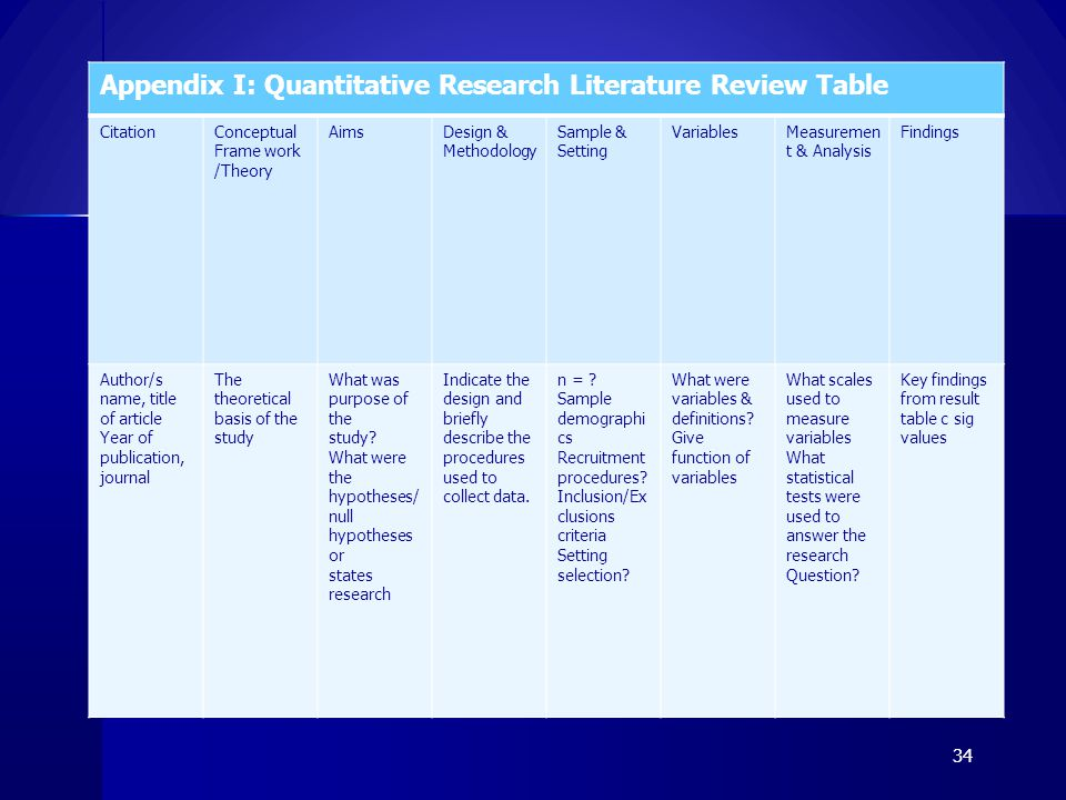 Appendix I: Quantitative Research Literature Review Table