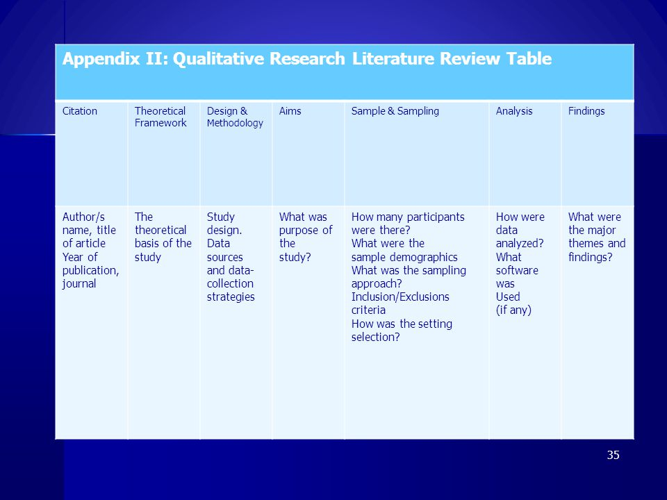 Appendix II: Qualitative Research Literature Review Table