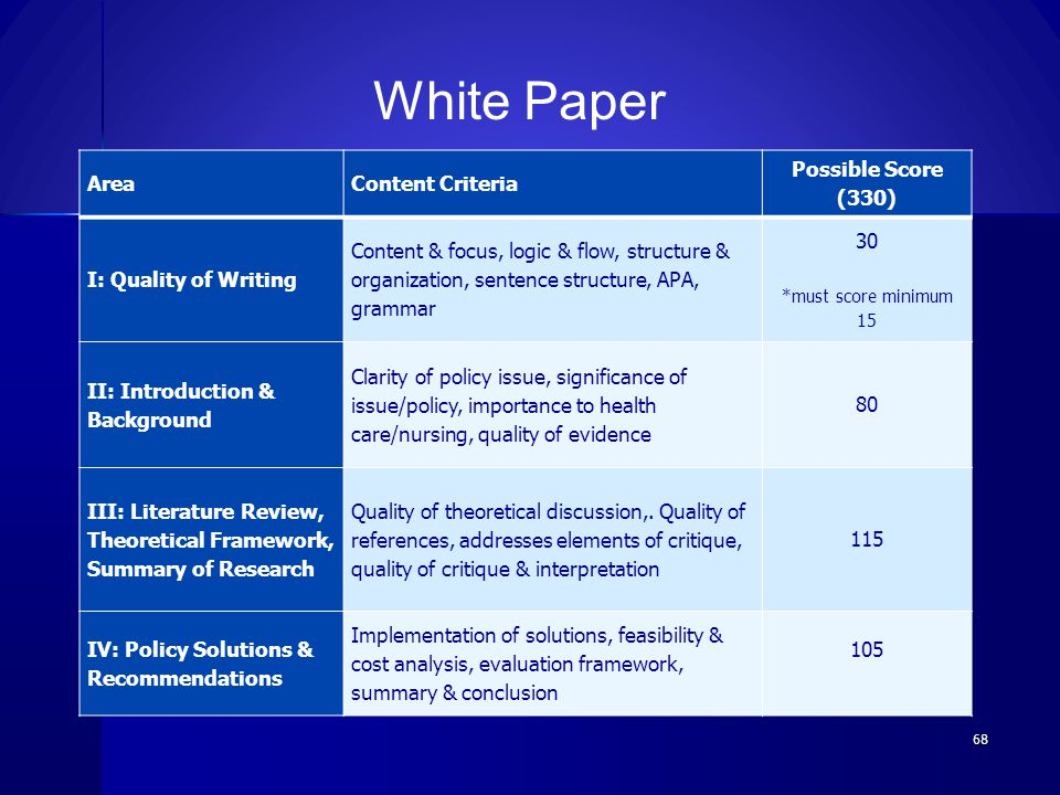 White Paper Area Content Criteria Possible Score (330)