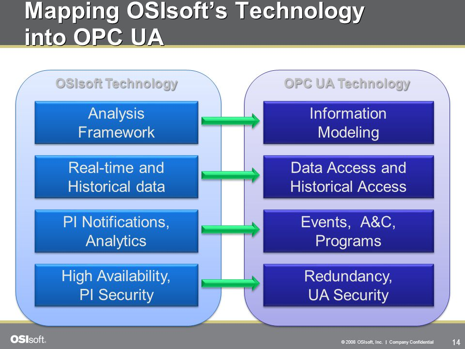 Mapping OSIsoft's Technology into OPC UA
