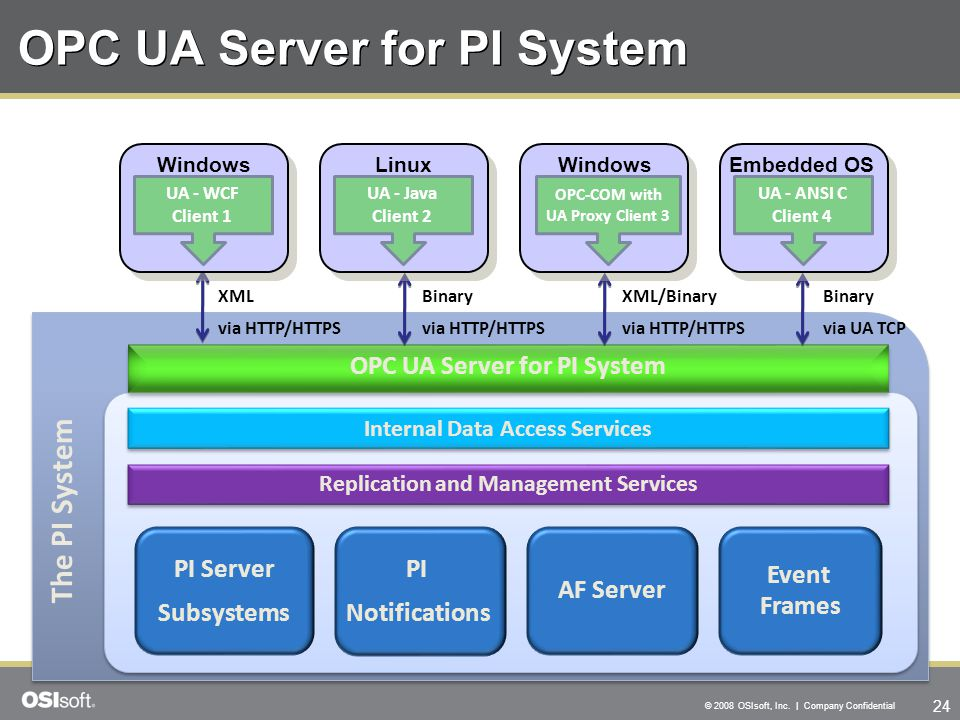 OPC UA Server for PI System