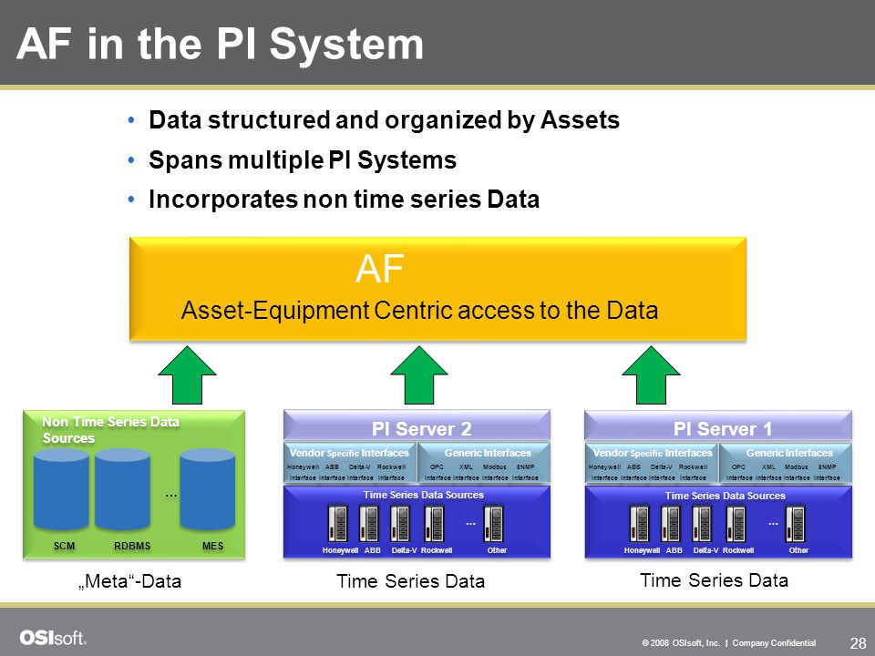 AF in the PI System AF Data structured and organized by Assets