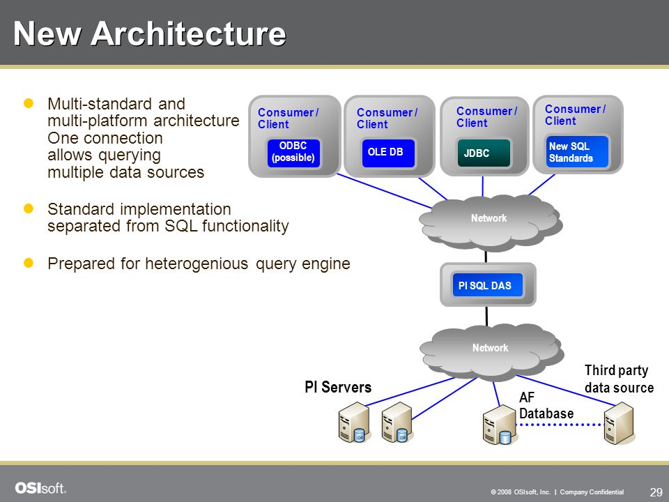 New Architecture Multi-standard and multi-platform architecture One connection allows querying multiple data sources.