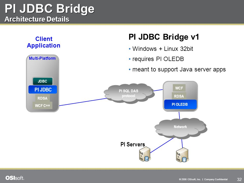 PI JDBC Bridge Architecture Details