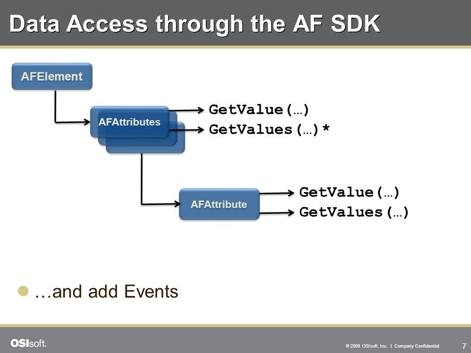 Data Access through the AF SDK