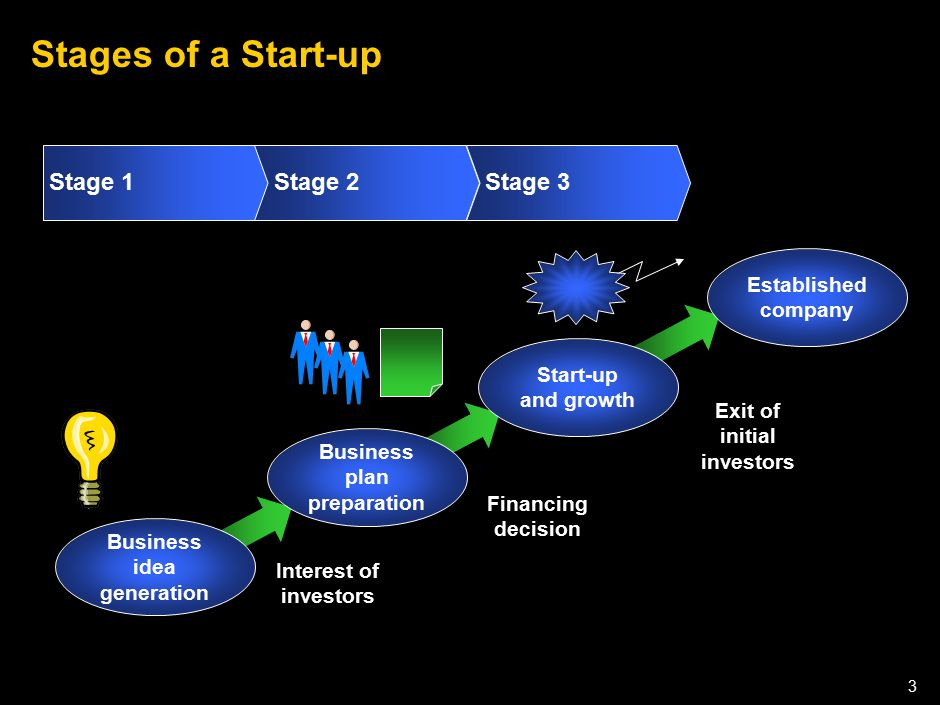 5 key factors for success of innovative start-ups