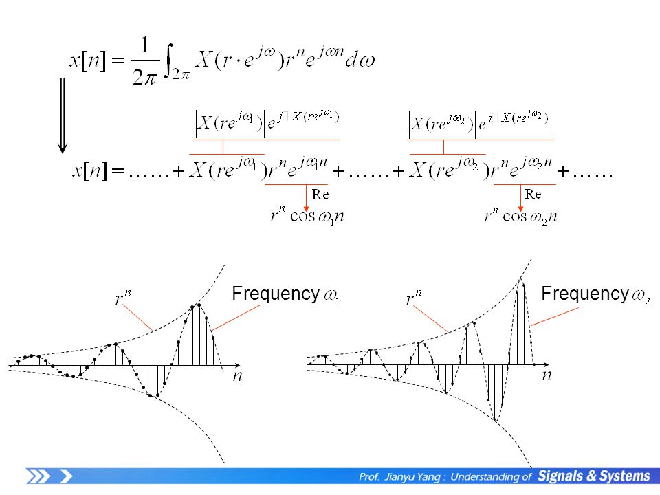 Frequency Frequency