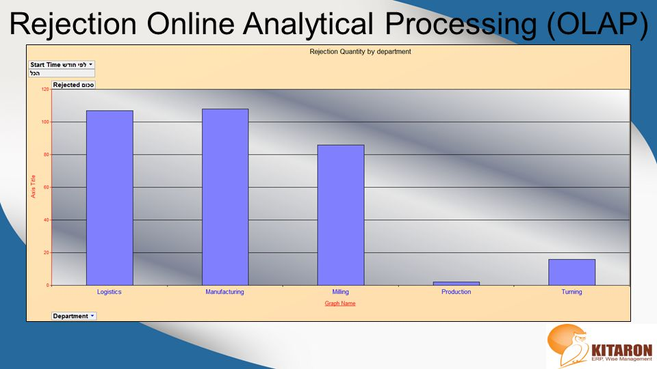 Rejection Online Analytical Processing (OLAP)