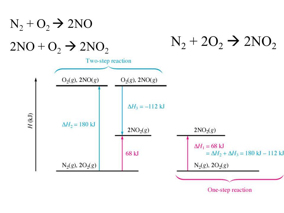 N2 + O2  2NO 2NO + O2  2NO2 N2 + 2O2  2NO2