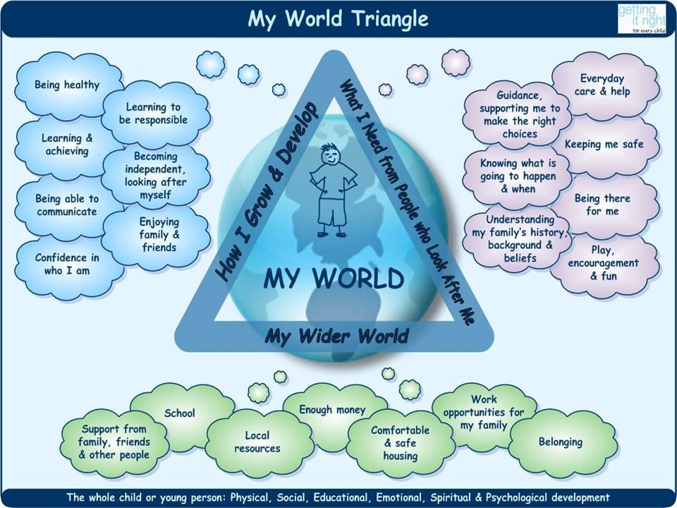Slide 15 – My World Triangle