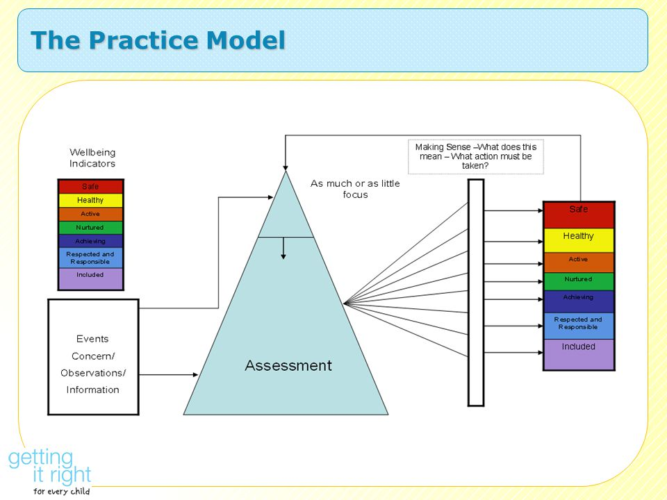 The Practice Model Slide 17 – Practice Model