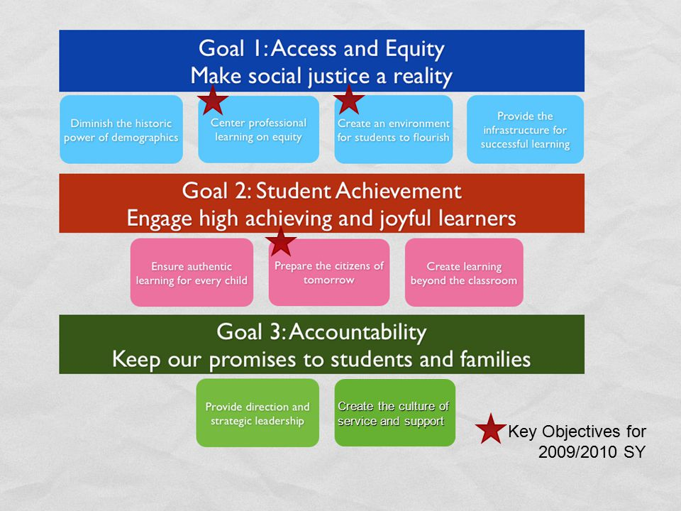 Goal 1: Access and Equity Make social justice a reality