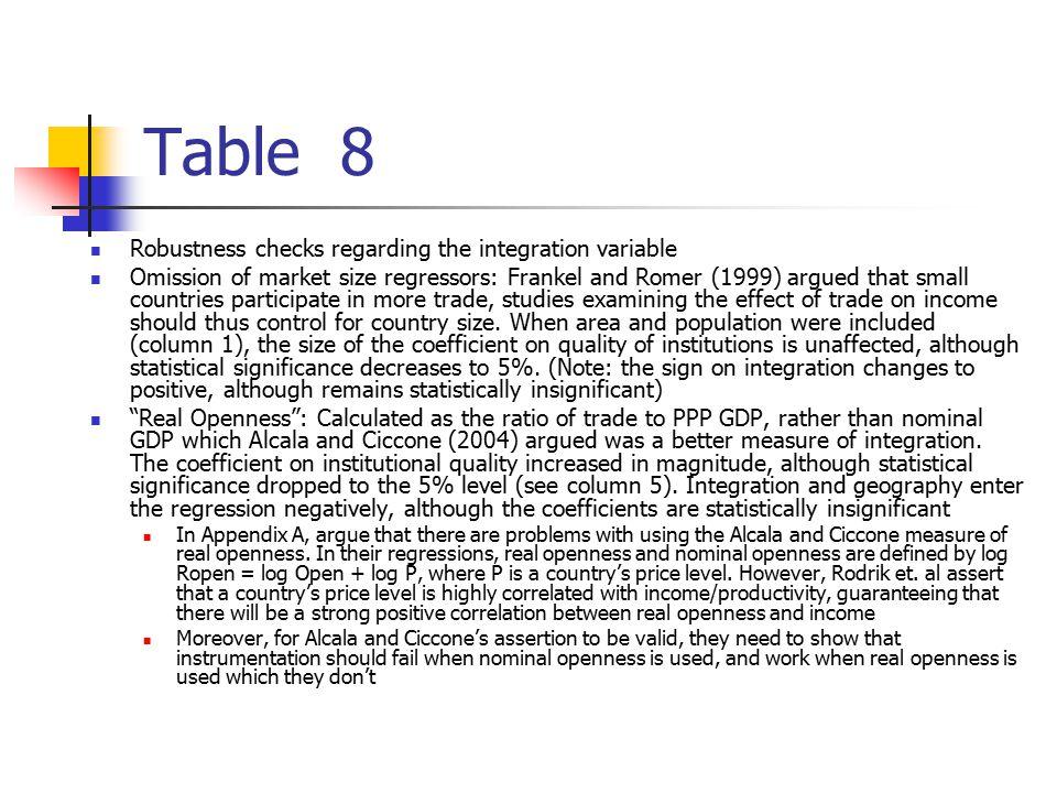 Table 8 Robustness checks regarding the integration variable