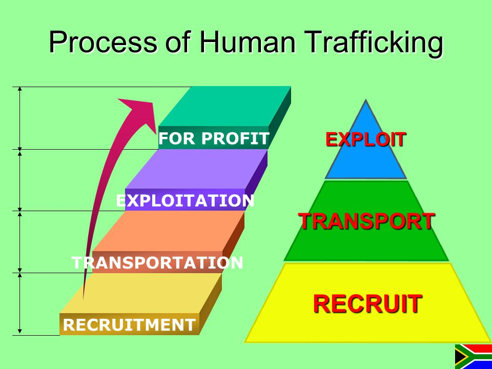 Process of Human Trafficking