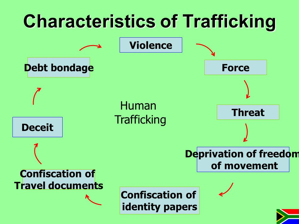 Characteristics of Trafficking