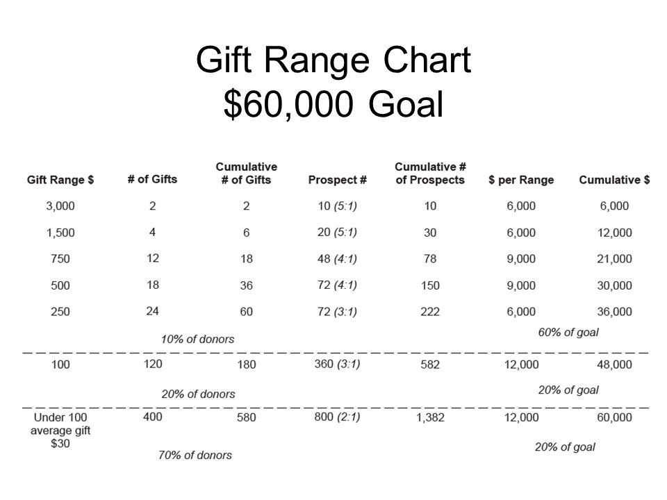 Gift Range Chart $60,000 Goal